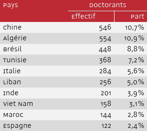 Top 10 des nationalités des Doctorants
