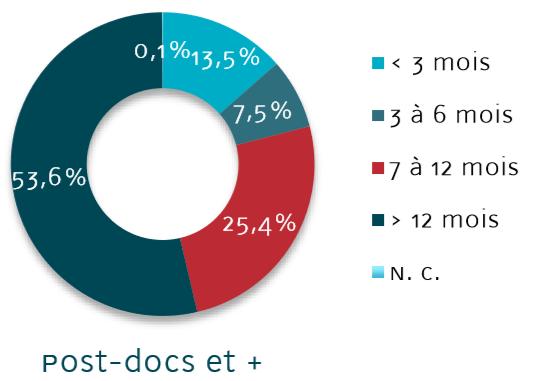 La durée de séjour des Post-Doctorants