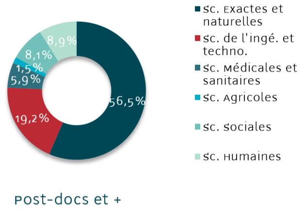 Le domaine scientifique des Post-Doctorants