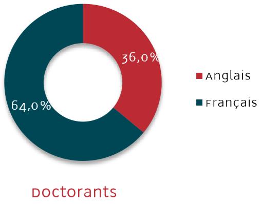 La langue de communication des Doctorants